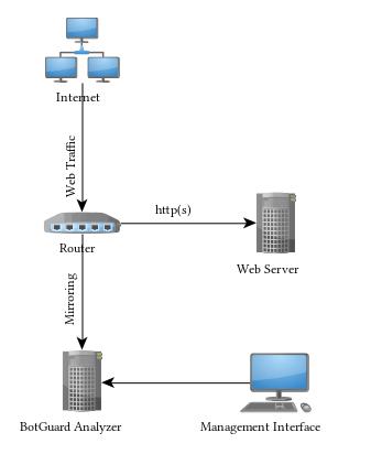 Botguard Hosting Traffic Cost Explorer